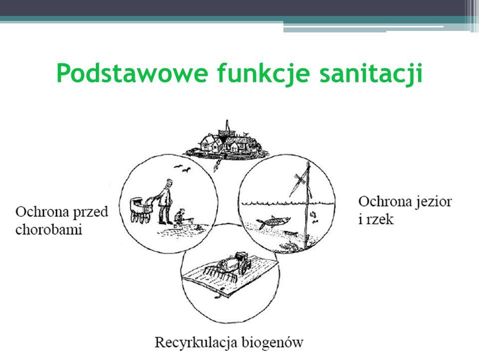 Podstawowe funkcje sanitacji