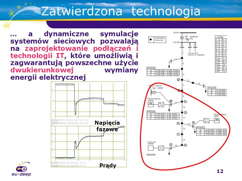 12 … a dynamiczne symulacje systemów sieciowych pozwalają na zaprojektowanie podłączeń i technologii IT, które umożliwią i zagwarantują powszechne użycie dwukierunkowej wymiany energii elektrycznej Zatwierdzona technologia Napięcia fazowe Prądy