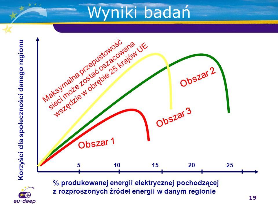 19 Wyniki badań % produkowanej energii elektrycznej pochodzącej z rozproszonych źródeł energii w danym regionie Korzyści dla społeczności danego regionu 5 10 1520 25 Obszar 1 Maksymalna przepustowość sieci może zostać oszacowana wszędzie w obrębie 25 krajów UE IIIII Obszar 2 Obszar 3