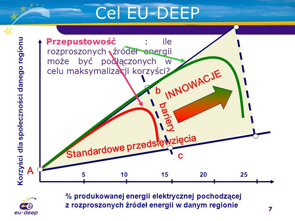 7 Cel EU-DEEP % produkowanej energii elektrycznej pochodzącej z rozproszonych źródeł energii w danym regionie Korzyści dla społeczności danego regionu 5 10 1520 25 Standardowe przedsięwzięcia IIIII INNOWACJE c b A bariery Przepustowość : ile rozproszonych źródeł energii może być podłączonych w celu maksymalizacji korzyści