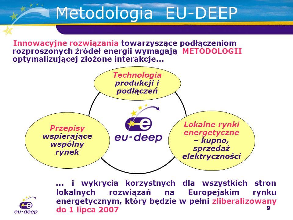 9 Innowacyjne rozwiązania towarzyszące podłączeniom rozproszonych źródeł energii wymagają METODOLOGII optymalizującej złożone interakcje...