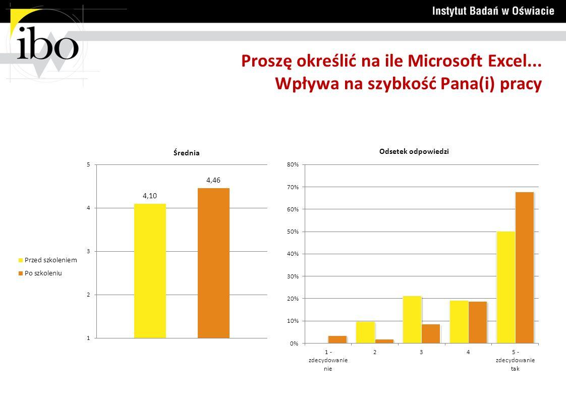 Proszę określić na ile Microsoft Excel... Wpływa na szybkość Pana(i) pracy