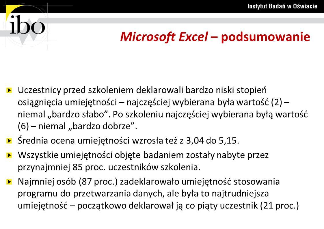 Microsoft Excel – podsumowanie Uczestnicy przed szkoleniem deklarowali bardzo niski stopień osiągnięcia umiejętności – najczęściej wybierana była wart