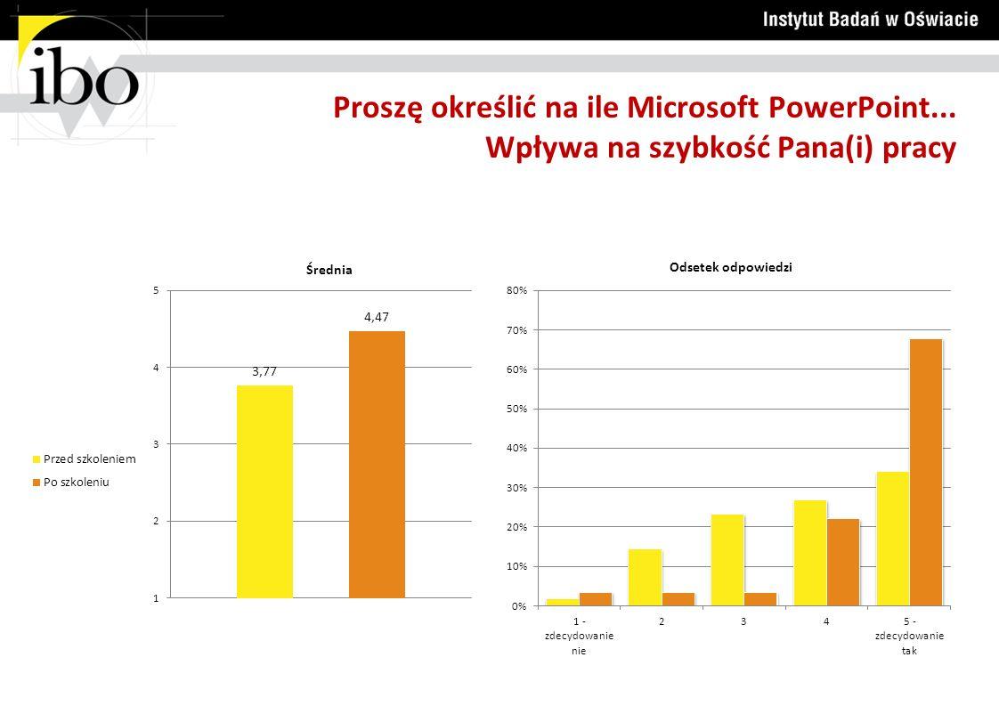Proszę określić na ile Microsoft PowerPoint... Wpływa na szybkość Pana(i) pracy