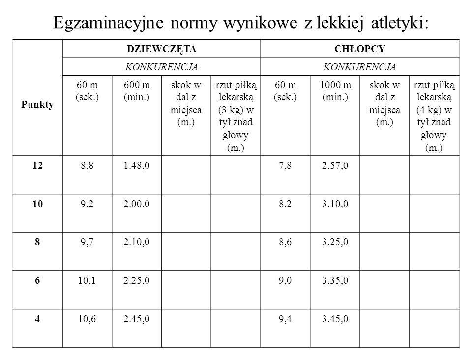 Egzaminacyjne normy wynikowe z lekkiej atletyki: Punkty DZIEWCZĘTACHŁOPCY KONKURENCJA 60 m (sek.) 600 m (min.) skok w dal z miejsca (m.) rzut piłką le