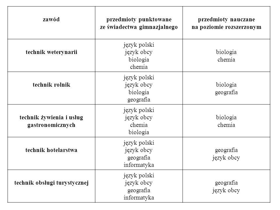 zawódprzedmioty punktowane ze świadectwa gimnazjalnego przedmioty nauczane na poziomie rozszerzonym technik weterynarii język polski język obcy biolog