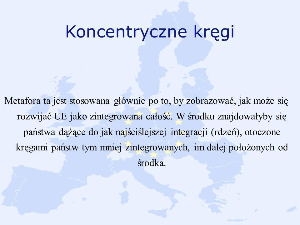 Koncentryczne kręgi Metafora ta jest stosowana głównie po to, by zobrazować, jak może się rozwijać UE jako zintegrowana całość. W środku znajdowałyby