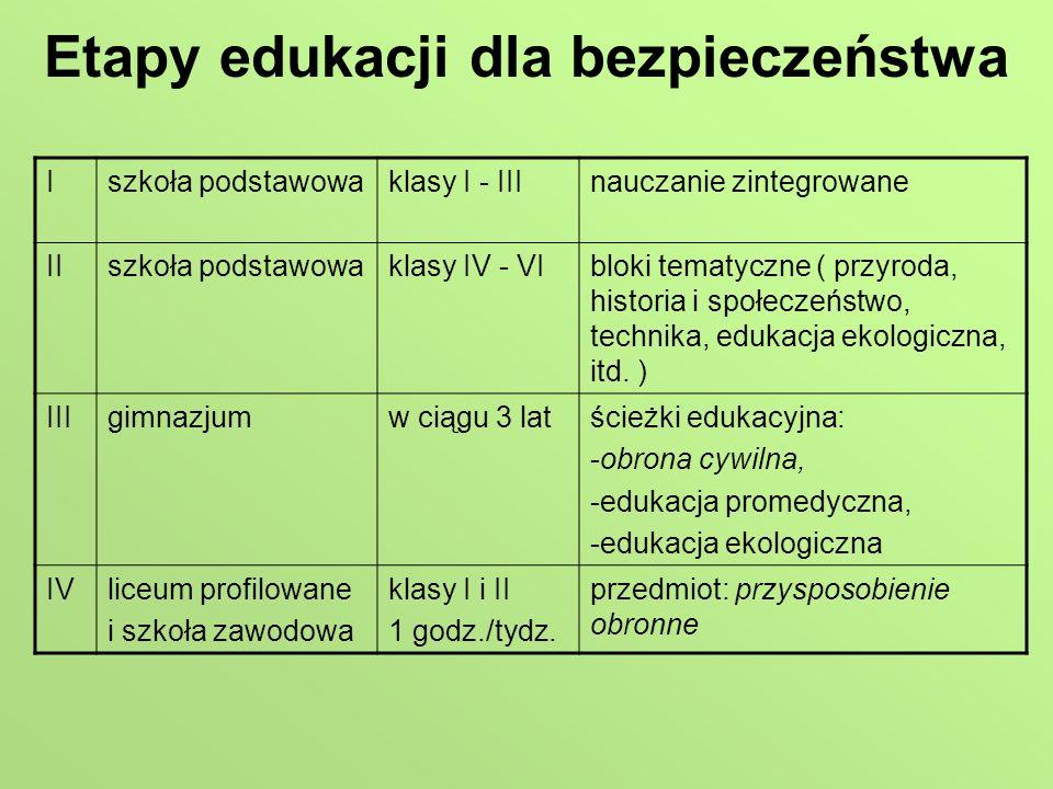 Etapy edukacji dla bezpieczeństwa Iszkoła podstawowaklasy I - IIInauczanie zintegrowane IIszkoła podstawowaklasy IV - VIbloki tematyczne ( przyroda, h