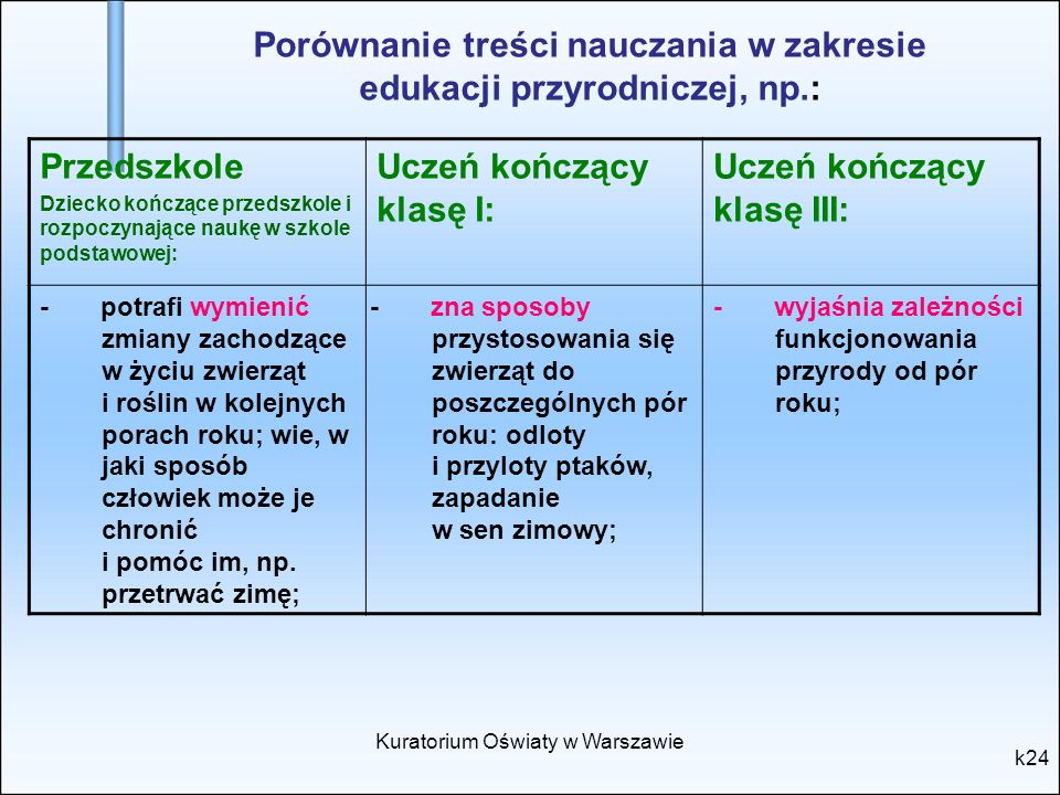 Porównanie treści nauczania w zakresie edukacji przyrodniczej, np.: k24 Kuratorium Oświaty w Warszawie Przedszkole Dziecko kończące przedszkole i rozp