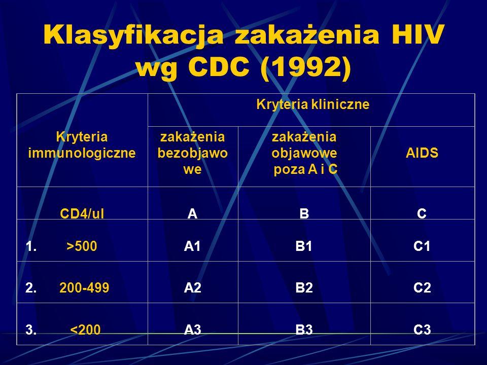 Klasyfikacja zakażenia HIV wg CDC (1992) Kryteria immunologiczne Kryteria kliniczne zakażenia bezobjawo we zakażenia objawowe poza A i C AIDS CD4/ul A B C 1.