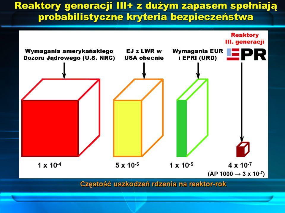 Częstość uszkodzeń rdzenia na reaktor-rok Reaktory generacji III+ z dużym zapasem spełniają probabilistyczne kryteria bezpieczeństwa
