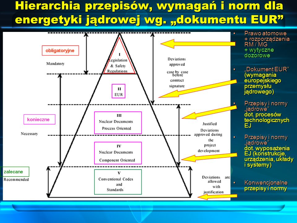 Hierarchia przepisów, wymagań i norm dla energetyki jądrowej wg. dokumentu EUR Prawo atomowe + rozporządzenia RM / MG + wytyczne dozorowePrawo atomowe