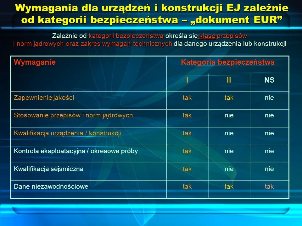 Wymagania dla urządzeń i konstrukcji EJ zależnie od kategorii bezpieczeństwa – dokument EUR WymaganieKategoria bezpieczeństwa IIINS Zapewnienie jakośc