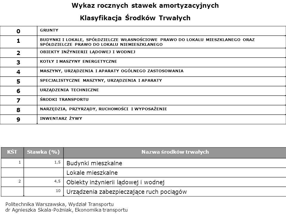 Politechnika Warszawska, Wydział Transportu dr Agnieszka Skala-Poźniak, Ekonomika transportu KŚTStawka (%)Nazwa środków trwałych 11,5 Budynki mieszkal