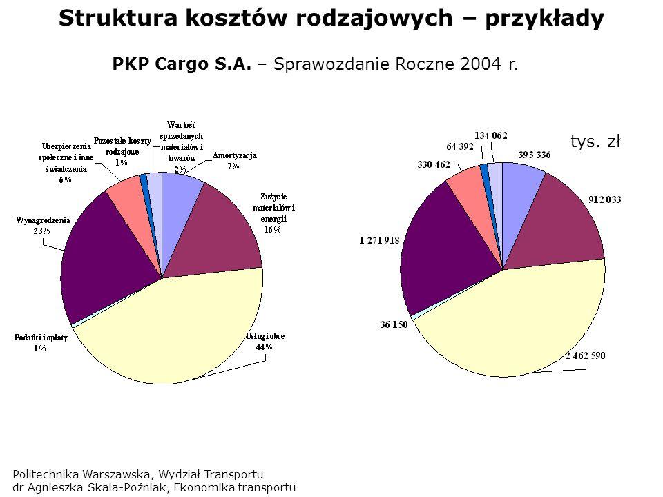 Politechnika Warszawska, Wydział Transportu dr Agnieszka Skala-Poźniak, Ekonomika transportu Struktura kosztów rodzajowych – przykłady PKP Cargo S.A.