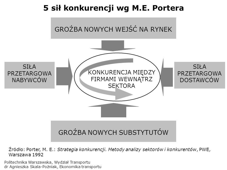 Politechnika Warszawska, Wydział Transportu dr Agnieszka Skala-Poźniak, Ekonomika transportu 5 sił konkurencji wg M.E. Portera KONKURENCJA MIĘDZY FIRM