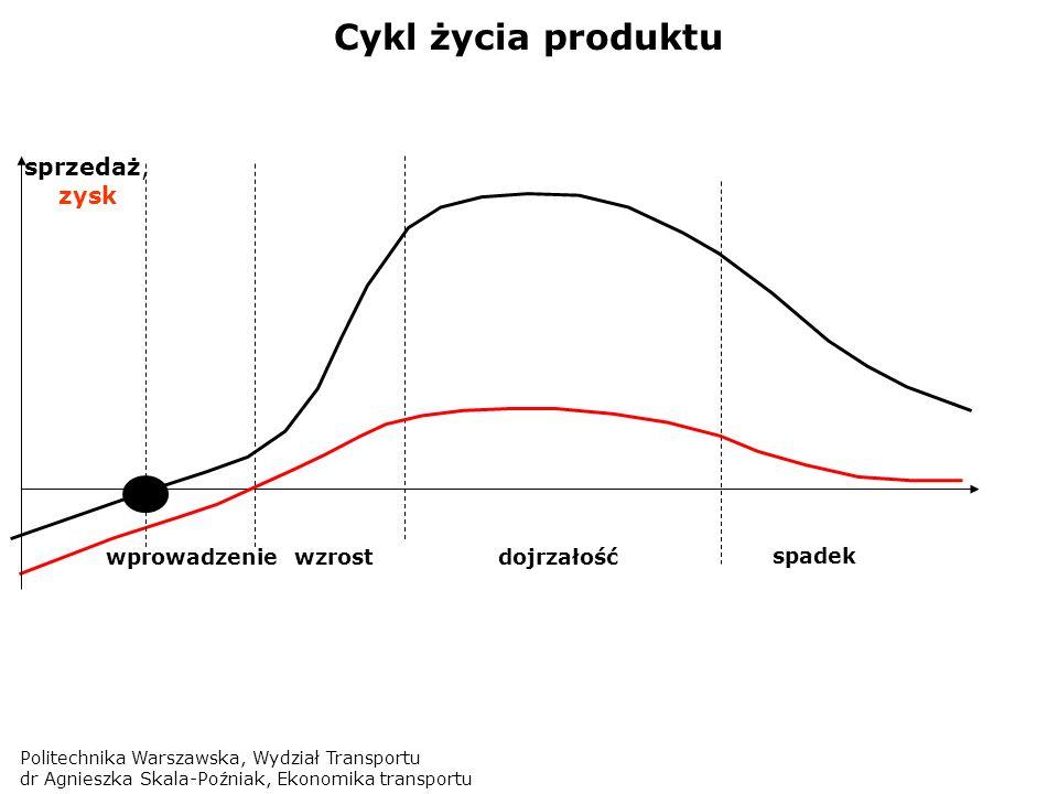 Politechnika Warszawska, Wydział Transportu dr Agnieszka Skala-Poźniak, Ekonomika transportu Cykl życia produktu sprzedaż, zysk wprowadzeniewzrostdojr