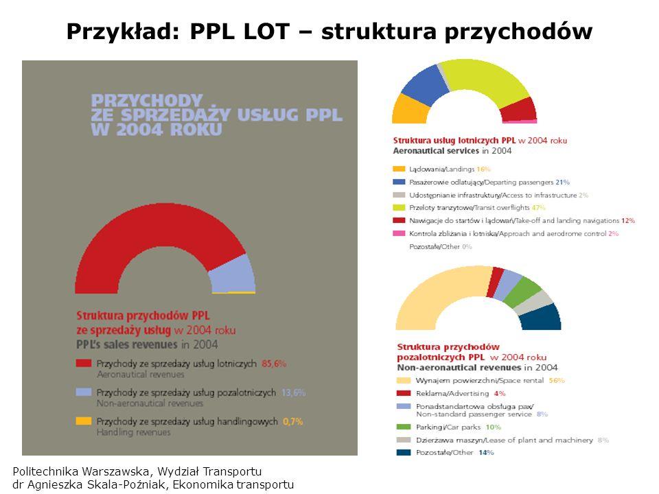 Politechnika Warszawska, Wydział Transportu dr Agnieszka Skala-Poźniak, Ekonomika transportu Przykład: PPL LOT – struktura przychodów