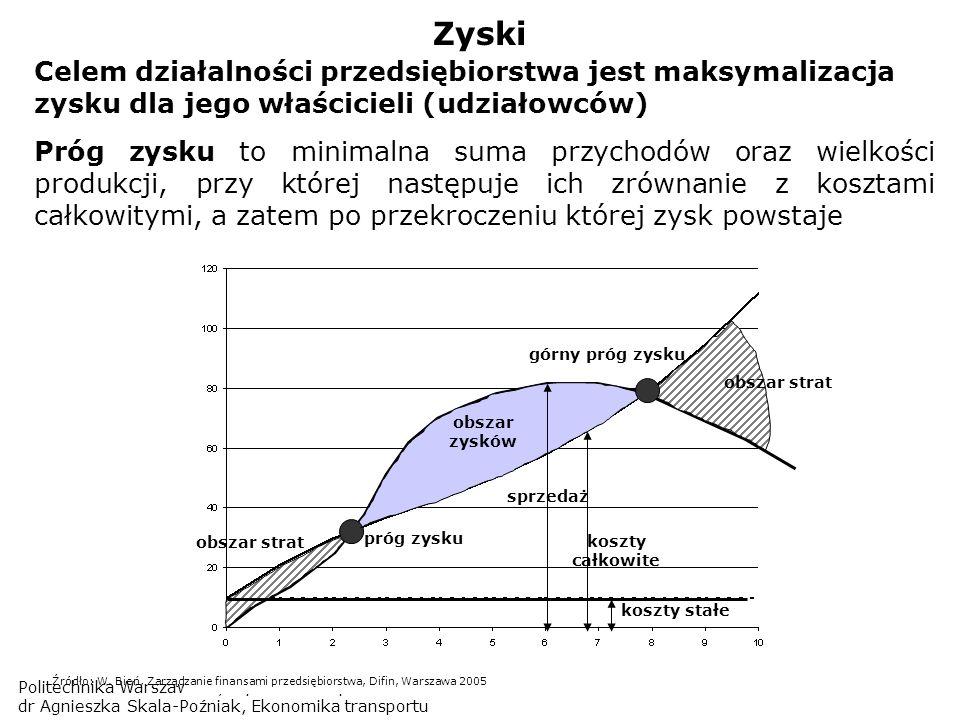 Politechnika Warszawska, Wydział Transportu dr Agnieszka Skala-Poźniak, Ekonomika transportu Zyski Celem działalności przedsiębiorstwa jest maksymaliz