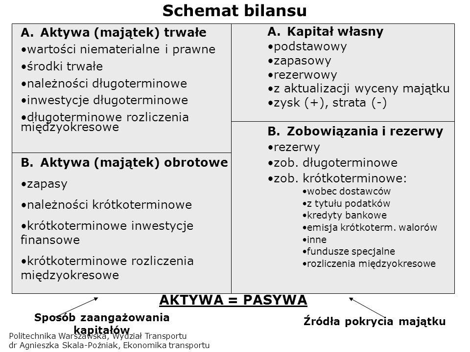 Politechnika Warszawska, Wydział Transportu dr Agnieszka Skala-Poźniak, Ekonomika transportu Schemat bilansu A.Aktywa (majątek) trwałe wartości niemat