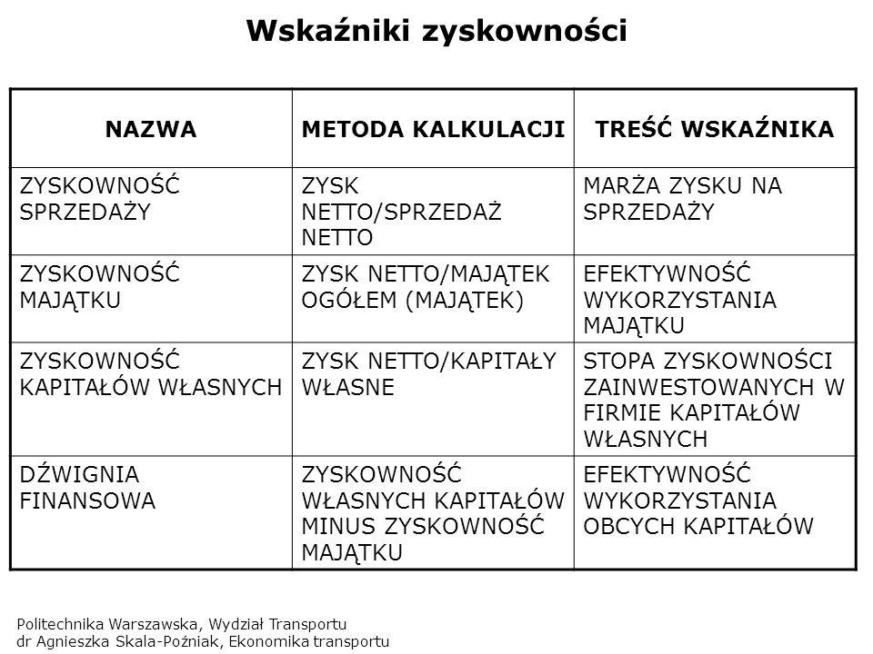 Politechnika Warszawska, Wydział Transportu dr Agnieszka Skala-Poźniak, Ekonomika transportu Wskaźniki zyskowności NAZWAMETODA KALKULACJITREŚĆ WSKAŹNI