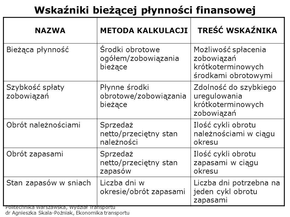 Politechnika Warszawska, Wydział Transportu dr Agnieszka Skala-Poźniak, Ekonomika transportu Wskaźniki bieżącej płynności finansowej NAZWAMETODA KALKU