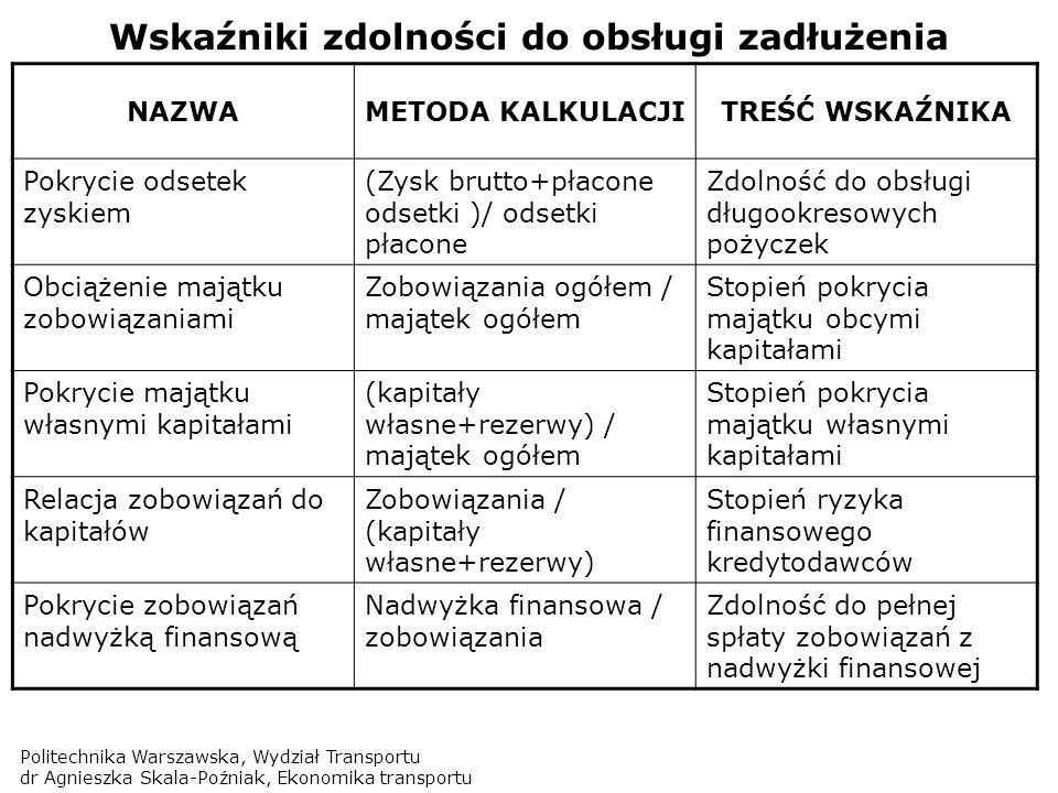 Politechnika Warszawska, Wydział Transportu dr Agnieszka Skala-Poźniak, Ekonomika transportu Wskaźniki zdolności do obsługi zadłużenia NAZWAMETODA KAL