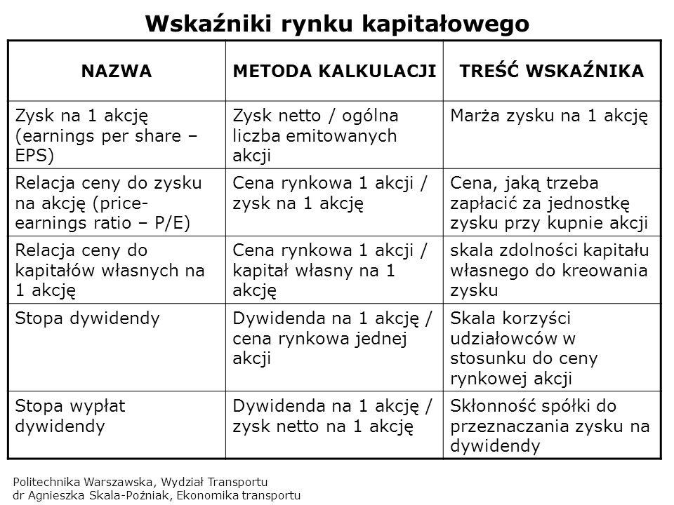 Politechnika Warszawska, Wydział Transportu dr Agnieszka Skala-Poźniak, Ekonomika transportu Wskaźniki rynku kapitałowego NAZWAMETODA KALKULACJITREŚĆ