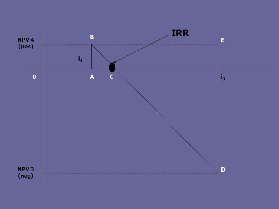 NPV 4 (pos) NPV 3 (neg) i3i3 i4i4 IRR 0 D AC B E