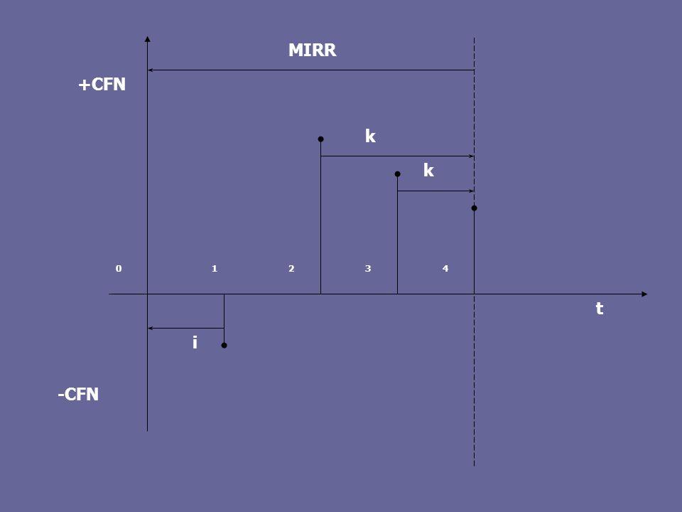 12340 t k k -CFN +CFN i MIRR