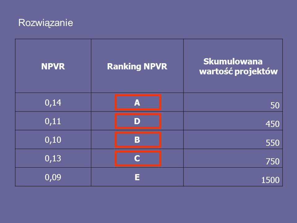 Rozwiązanie NPVRRanking NPVR Skumulowana wartość projektów 0,14A 50 0,11D 450 0,10B 550 0,13C 750 0,09E 1500