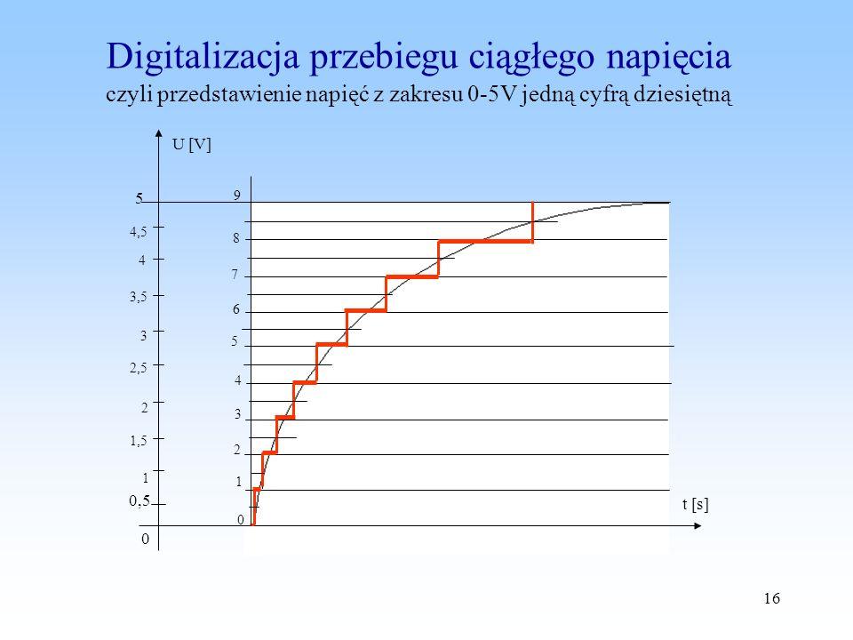 16 t [s] 1 0 2 3 4 5 6 7 8 9 0,5 5 0 U [V] 1 1,5 2 2,5 3 3,5 4 4,5 Digitalizacja przebiegu ciągłego napięcia czyli przedstawienie napięć z zakresu 0-5