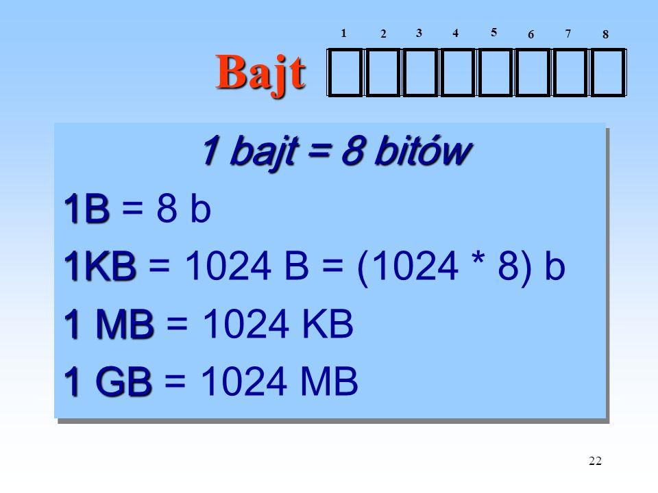 22 Bajt 1 bajt = 8 bitów 1B 1B = 8 b 1KB 1KB = 1024 B = (1024 * 8) b 1 MB 1 MB = 1024 KB 1 GB 1 GB = 1024 MB 1 bajt = 8 bitów 1B 1B = 8 b 1KB 1KB = 10