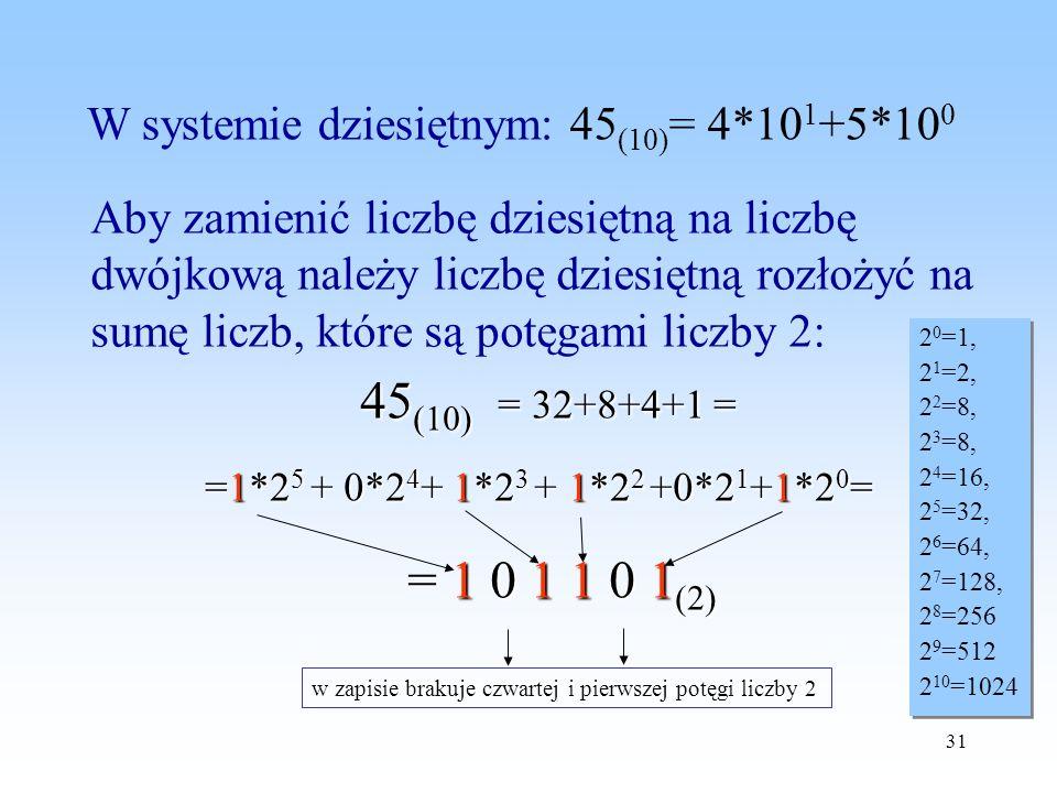 31 W systemie dziesiętnym: 45 (10) = 4*10 1 +5*10 0 Aby zamienić liczbę dziesiętną na liczbę dwójkową należy liczbę dziesiętną rozłożyć na sumę liczb,