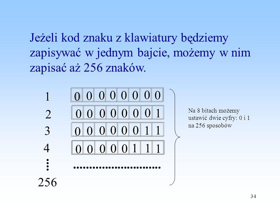 34 Jeżeli kod znaku z klawiatury będziemy zapisywać w jednym bajcie, możemy w nim zapisać aż 256 znaków. 00 1 0 0 0 00 0 0 00 0 0 00 0 1 00 0 0 0 1 1