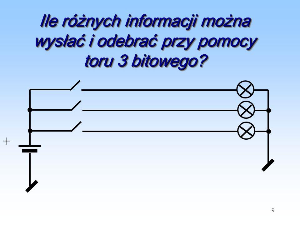 9 Ile różnych informacji można wysłać i odebrać przy pomocy toru 3 bitowego? +