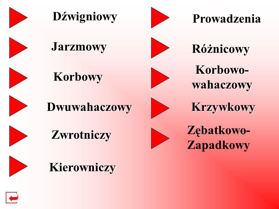 Dźwigniowy Jarzmowy Korbowy Dwuwahaczowy Zwrotniczy Kierowniczy Prowadzenia Różnicowy Korbowo- wahaczowy Krzywkowy Zębatkowo- Zapadkowy