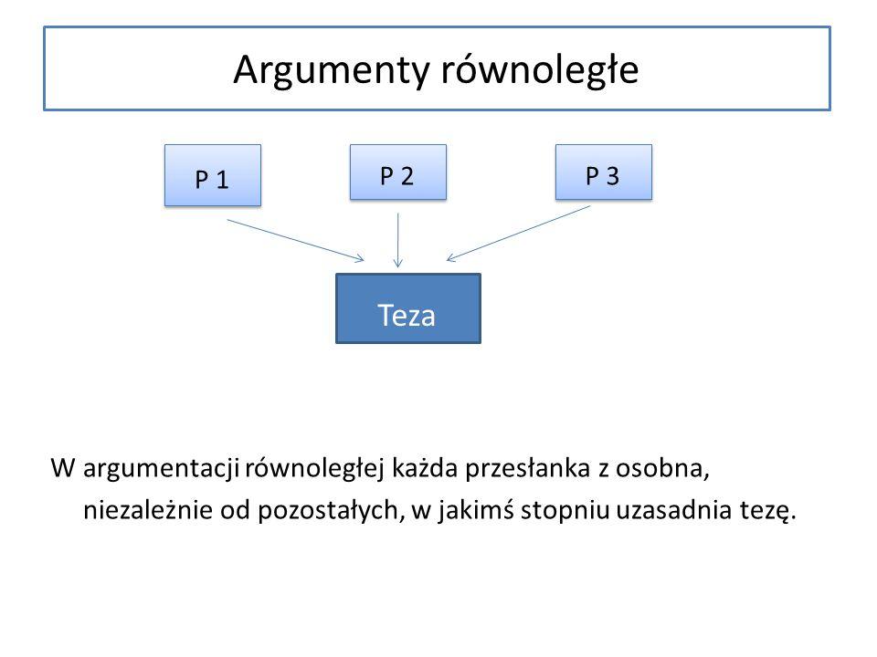 Argumenty równoległe W argumentacji równoległej każda przesłanka z osobna, niezależnie od pozostałych, w jakimś stopniu uzasadnia tezę. P 1 P 2 P 3 Te