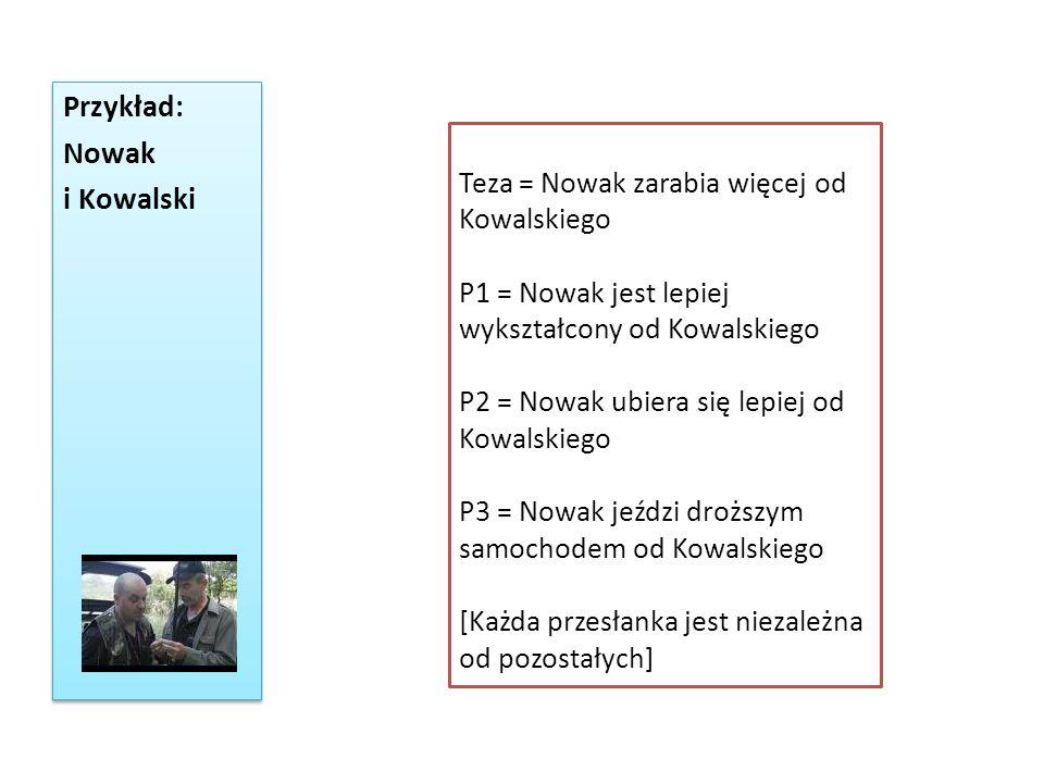 Przykład: Nowak i Kowalski Przykład: Nowak i Kowalski Teza = Nowak zarabia więcej od Kowalskiego P1 = Nowak jest lepiej wykształcony od Kowalskiego P2