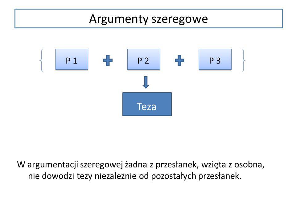 Argumenty szeregowe W argumentacji szeregowej żadna z przesłanek, wzięta z osobna, nie dowodzi tezy niezależnie od pozostałych przesłanek. P 1 P 2 P 3