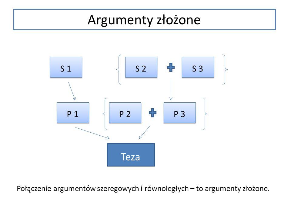 Połączenie argumentów szeregowych i równoległych – to argumenty złożone. S 1 S 2 S 3 P 3 P 2 P 1 Teza Argumenty złożone