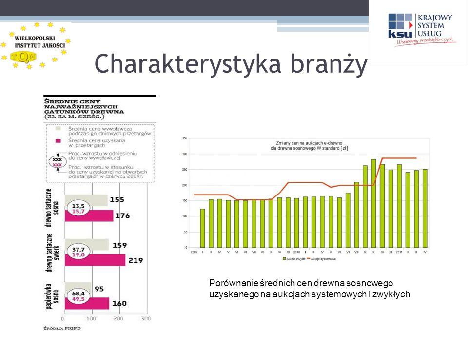 Charakterystyka branży Porównanie średnich cen drewna sosnowego uzyskanego na aukcjach systemowych i zwykłych