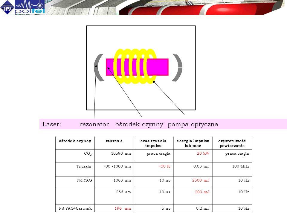 Laser: rezonator ośrodek czynny pompa optyczna ośrodek czynnyzakres λczas trwania impulsu energia impulsu lub moc częstotliwość powtarzania CO 2 10590