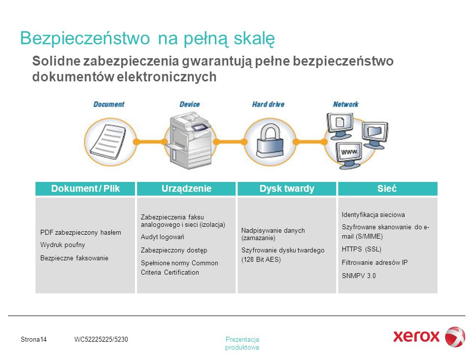 Prezentacja produktowa Strona14 WC52225225/5230 Solidne zabezpieczenia gwarantują pełne bezpieczeństwo dokumentów elektronicznych Dokument / PlikUrząd
