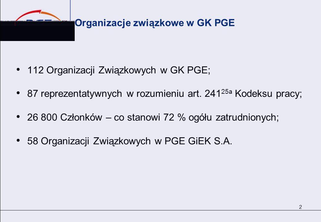 Organizacje związkowe w GK PGE 112 Organizacji Związkowych w GK PGE; 87 reprezentatywnych w rozumieniu art. 241 25a Kodeksu pracy; 26 800 Członków – c