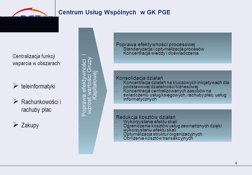 Centrum Usług Wspólnych w GK PGE Centralizacja funkcji wsparcia w obszarach: teleinformatyki Rachunkowości i rachuby płac Zakupy 4 Poprawa efektywnośc