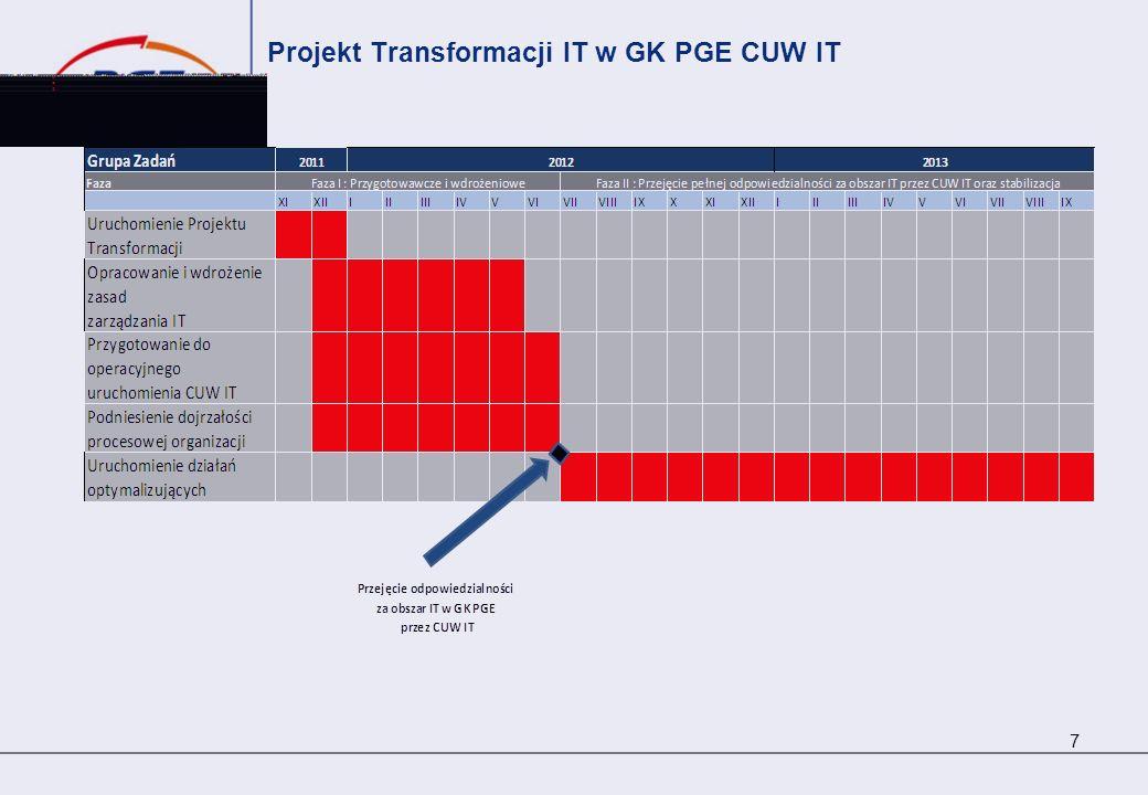 Projekt Transformacji IT w GK PGE CUW IT 7
