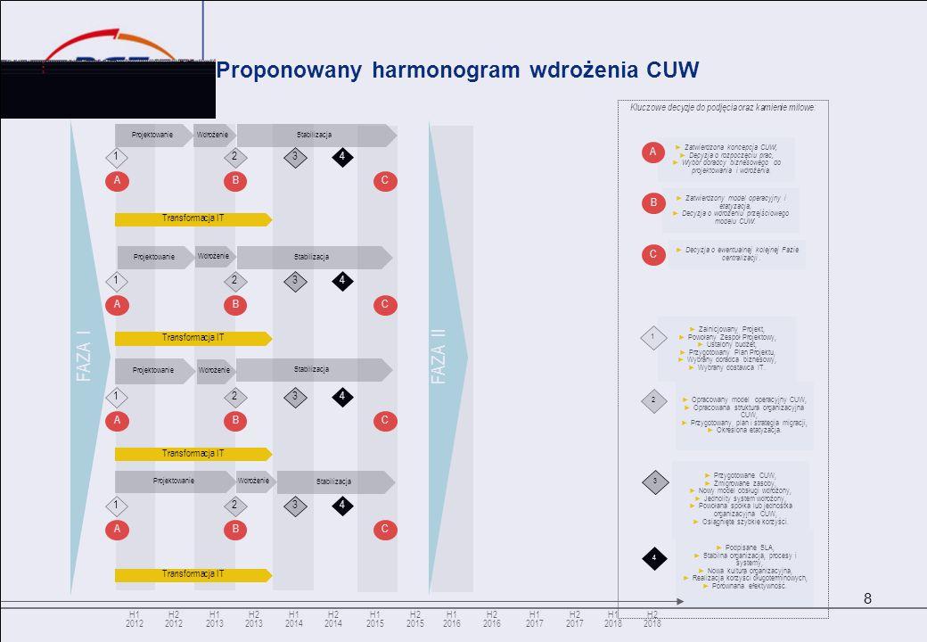 Proponowany harmonogram wdrożenia CUW 8 H1 2012 Kluczowe decyzje do podjęcia oraz kamienie milowe: Zainicjowany Projekt, Powołany Zespół Projektowy, U