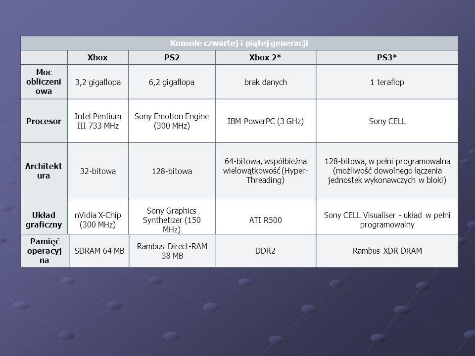 Konsole czwartej i piątej generacji XboxPS2Xbox 2*PS3* Moc obliczeni owa 3,2 gigaflopa6,2 gigaflopabrak danych1 teraflop Procesor Intel Pentium III 733 MHz Sony Emotion Engine (300 MHz) IBM PowerPC (3 GHz)Sony CELL Architekt ura 32-bitowa128-bitowa 64-bitowa, współbieżna wielowątkowość (Hyper- Threading) 128-bitowa, w pełni programowalna (możliwość dowolnego łączenia jednostek wykonawczych w bloki) Układ graficzny nVidia X-Chip (300 MHz) Sony Graphics Synthetizer (150 MHz) ATI R500 Sony CELL Visualiser - układ w pełni programowalny Pamięć operacyj na SDRAM 64 MB Rambus Direct-RAM 38 MB DDR2Rambus XDR DRAM