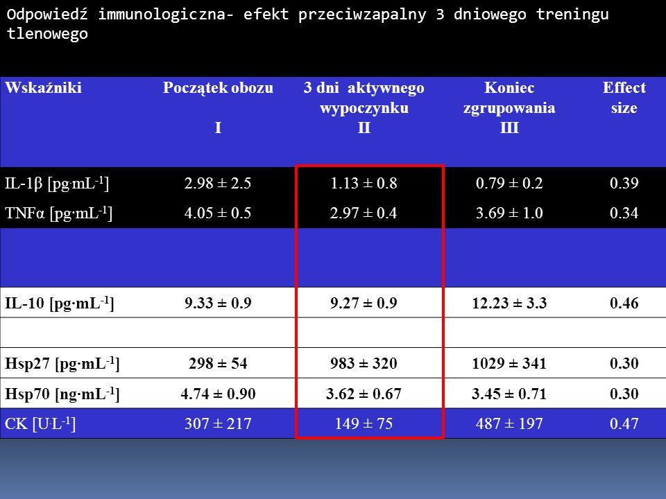 WskaźnikiPoczątek obozu I 3 dni aktywnego wypoczynku II Koniec zgrupowania III Effect size IL-1β [pg. mL -1 ]2.98 ± 2.51.13 ± 0.80.79 ± 0.20.39 TNFα [